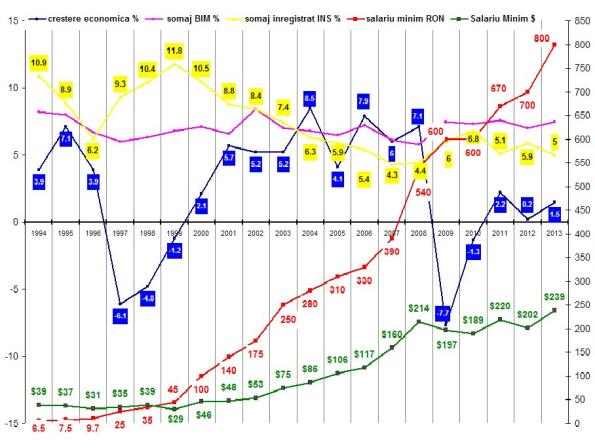Grafic 1. Crestere economica, somaj si salariu minim, 1994-2013, date INS.