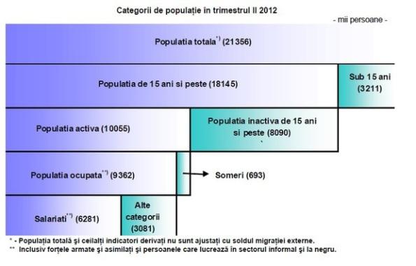 Statistică 2