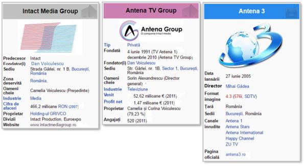Intact, Antena 3, Antena TV Grup, Sentinţe